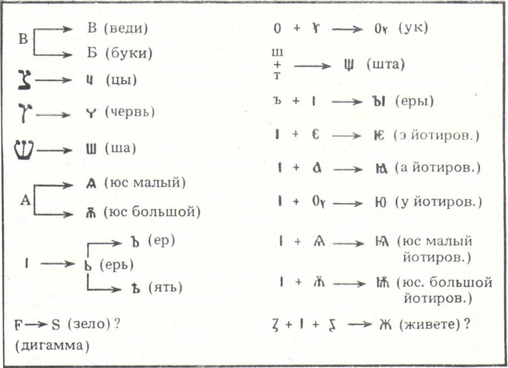 Происхождение букв кириллицы