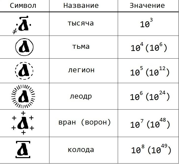 Запись чисел буквами кириллицы