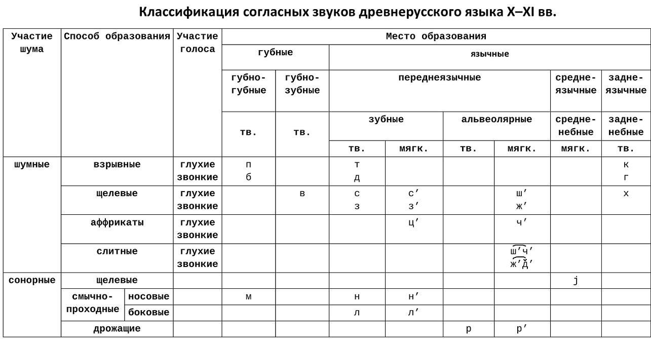 Согласные звуки древнерусского языка
