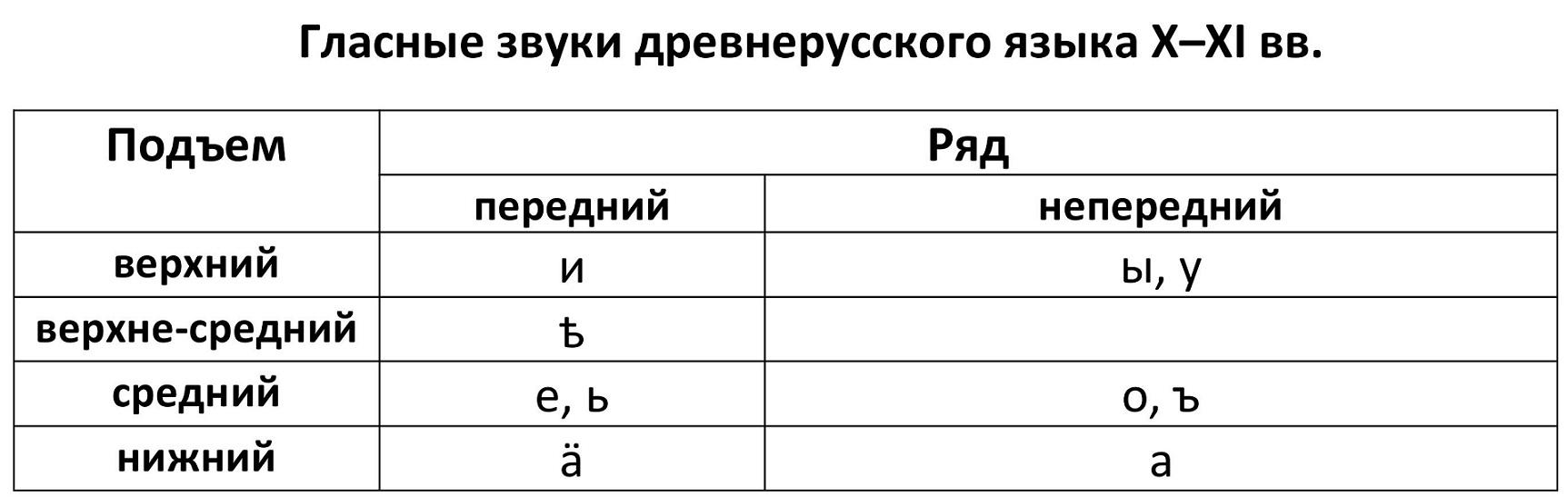 Гласные звуки древнерусского языка