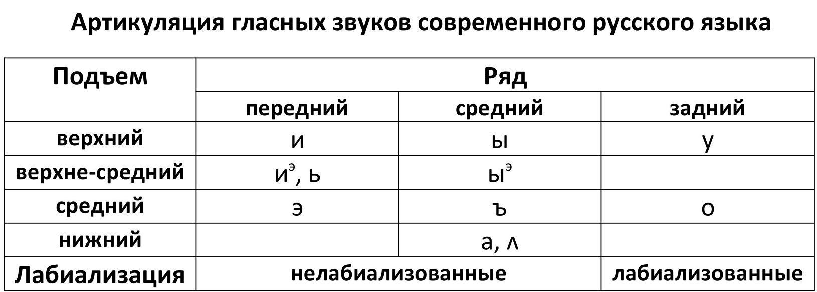 Гласные звуки современного русского языка